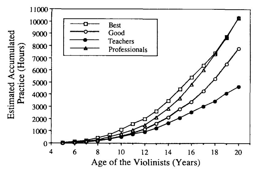 Ericcson et al., 1993